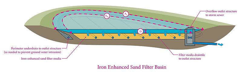 800px-Iron_enhanced_sand_filter_basin_schematic_1