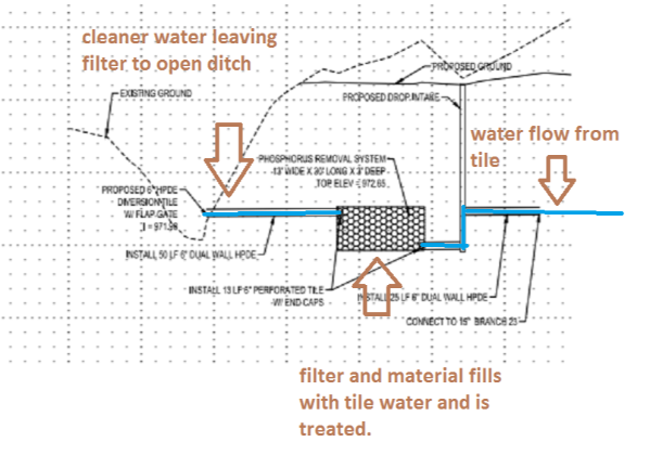 phos filter diagram