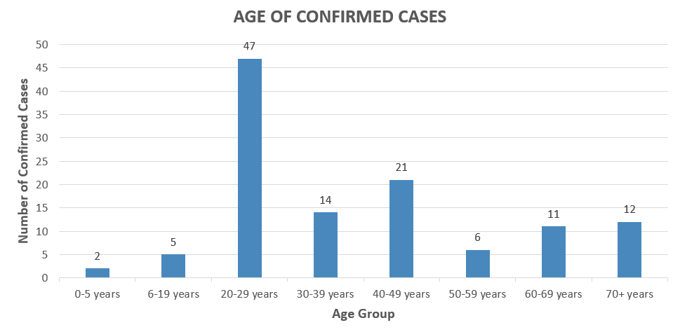 5-26 Age of cases
