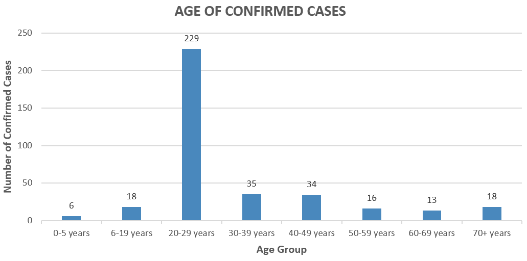 6-28 Age of confirmed cases