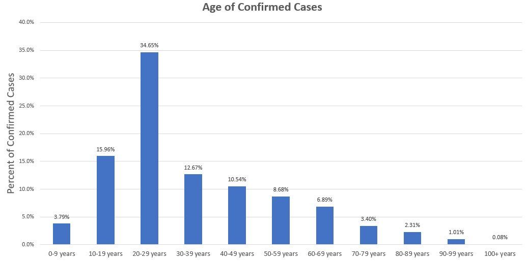 age of cases