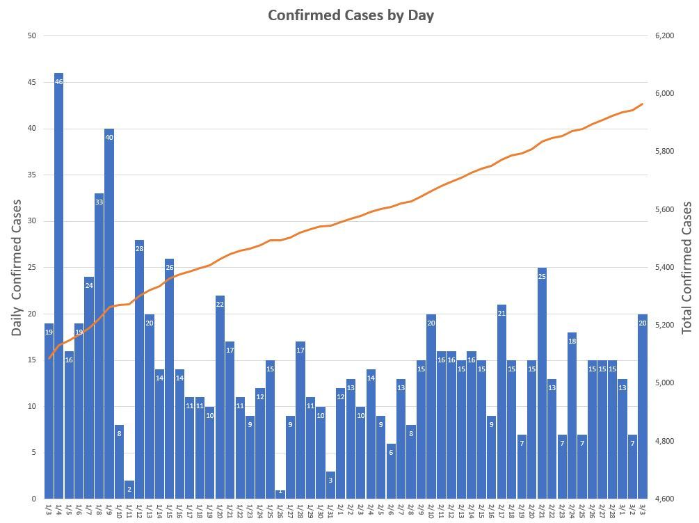 cases by day