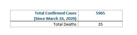 total confirmed cases